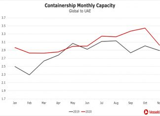 A year-on-year monthly comparison of container capacity into UAE ports (VesselsValue data)