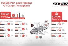 Impressive Q1 results for Sohar Port and Freezone