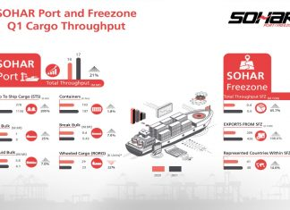 Graphic illustration of Sohar's strong performance across different trade segments