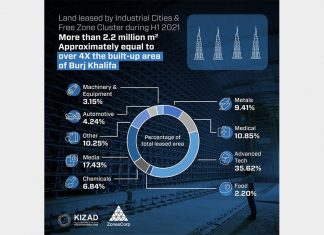 A graphic showing the sharp increase in land rentals at Abu Dhabi Ports industrial cluster sites